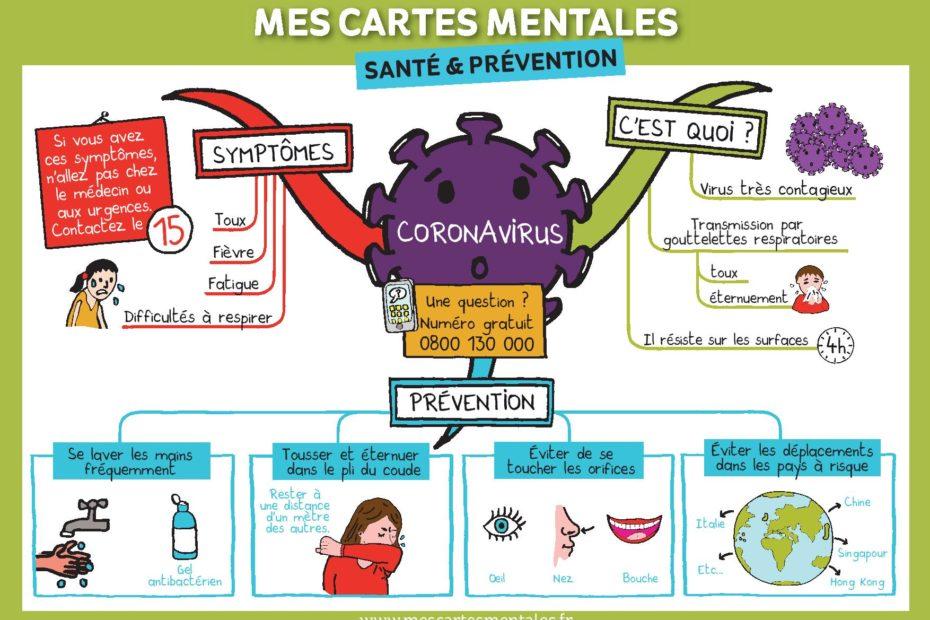 Carte mentale sur le Coronarovirus pour les enfants